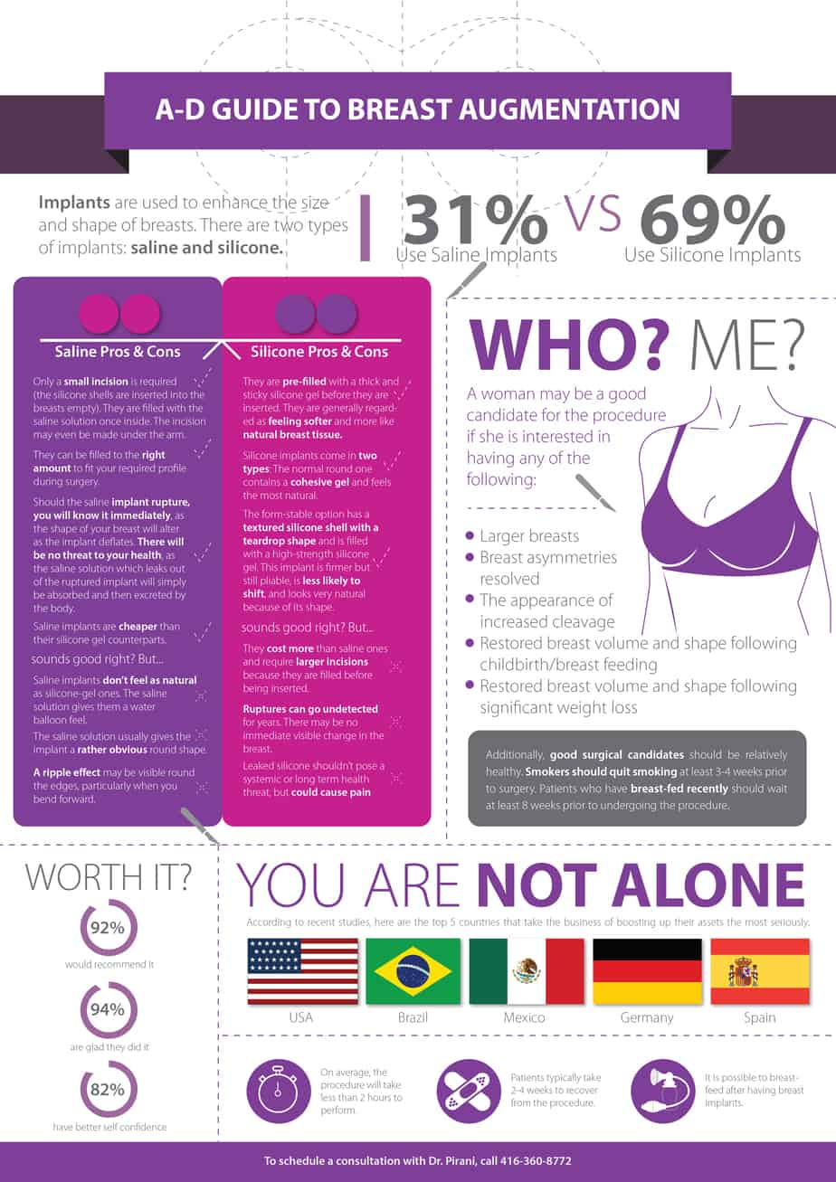 Breast Augmentation Infographics